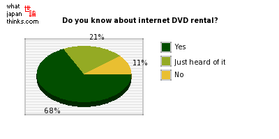 Do you know about internet DVD rental? graph of japanese statistics