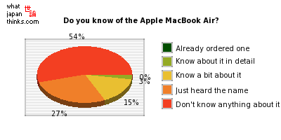 Do you know of the Apple MacBook Air? graph of japanese statistics