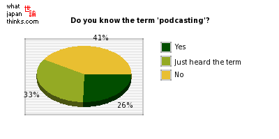 Do you know the term 'podcasting'? graph of japanese statistics