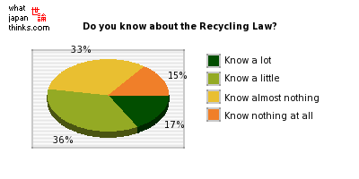 Do you know about the Recycling Law? graph of japanese statistics