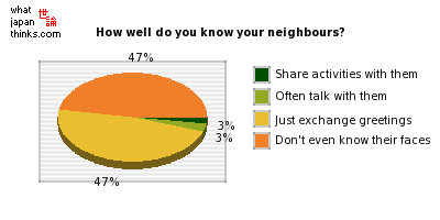 How well do you know your neighbours? graph of japanese statistics