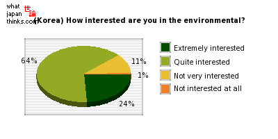 (Korea) How interested are you in environmental issues? graph of japanese statistics