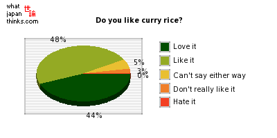 Do you like curry rice? graph of japanese statistics