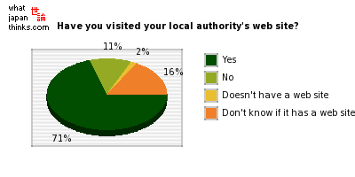 Have you visited your local authority's web site? graph of japanese statistics