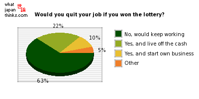 If you won 300 million yen in the lottery, would you quit your job? graph of japanese statistics