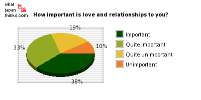 How important is love and relationships to you? graph of japanese statistics