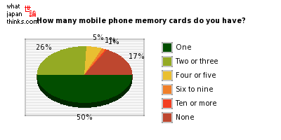 How many mobile phone memory cards do you have? graph of japanese statistics