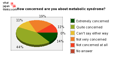 How concerned are you about metabolic syndrome? graph of japanese statistics