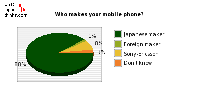 Who makes your mobile phone? graph of japanese statistics