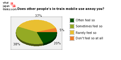 Does other people's in-train mobile use annoy you? graph of japanese statistics