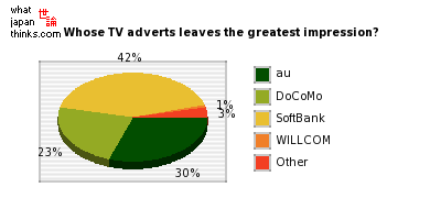 Whose television adverts leaves the greatest impression? graph of japanese statistics