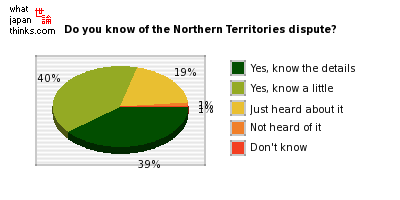 Do you know about the Northern Territories dispute between Japan and Russia? graph of japanese statistics