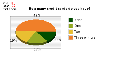 How many credit cards do you have? graph of japanese statistics