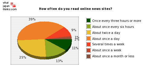 How often do you read online news sites? graph of japanese statistics