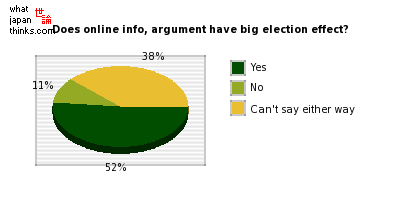 Does online info, argument have a big effect on elections? graph of japanese statistics