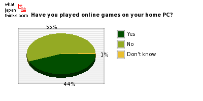 Have you played online games on your home computer? graph of japanese statistics