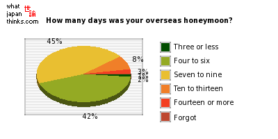 How many days was your overseas honeymoon? graph of japanese statistics