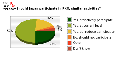 Should Japan participate in PKO, similar activities? graph of japanese statistics