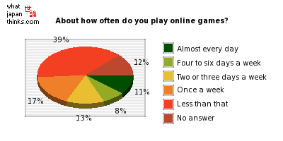 About how often do you play online games? graph of japanese statistics