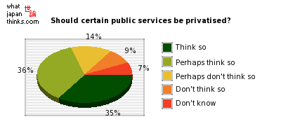 Should certain public services be privatised? graph of japan