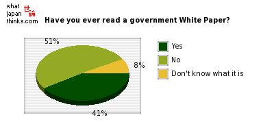 Have you ever read a White Paper published by the government? graph of japanese statistics