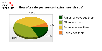How often do you see contextual search advertisements? graph of japanese statistics
