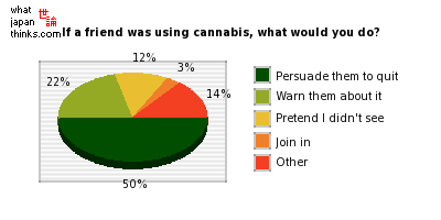 If a friend was using cannabis, what would you do? graph of japanese statistics