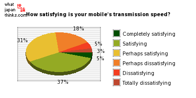 How satisfied are you with your mobile's transmission speed? graph of japanese statistics