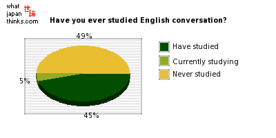 Have you ever studied English conversation? graph of japanese statistics