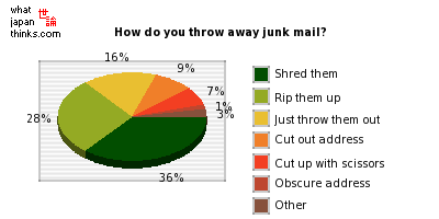 How do you throw away junk mail? graph of japanese statistics