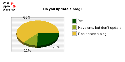 Do you update a blog? graph of japanese statistics