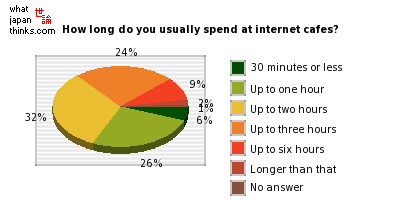 How long do you usually spend at internet cafes? graph of japanese statistics