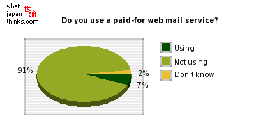 Do you use a paid-for web mail service? graph of japanese statistics