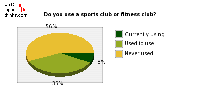 Do you use a sports club or fitness club? graph of japanese statistics