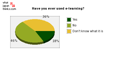 Have you ever used e-learning? graph of japanese statistics
