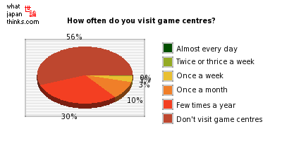 How often do you visit game centres? graph of japanese statistics