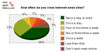 How often do you view internet news sites? graph of japanese statistics
