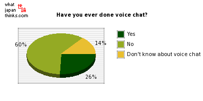 Have you ever done voice chat? graph of japanese statistics