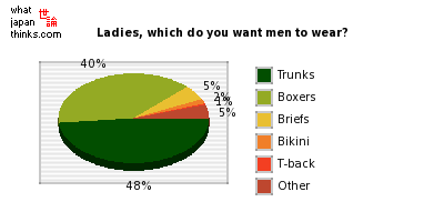 Ladies, which do you want men to wear? graph of japanese statistics