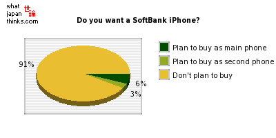 Do you want a SoftBank iPhone? graph of japanese statistics