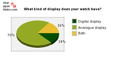 What kind of display does your watch have? graph of japanese statistics