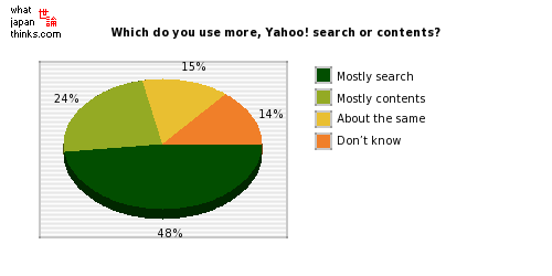 Which do you use more, Yahoo! JAPAN search or contents? graph of japanese statistics