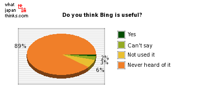 Do you think Bing is useful? graph of japanese statistics