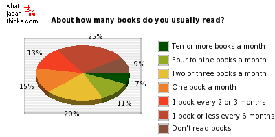 About how many books do you usually read? graph of japanese statistics