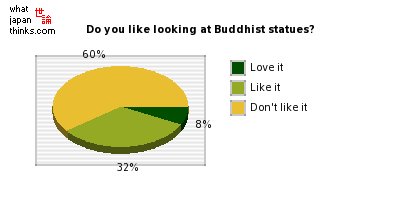 Do you like looking at Buddhist statues? graph of japanese statistics
