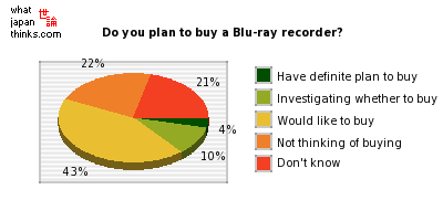 Do you plan to buy a Blu-ray recorder? graph of japanese statistics