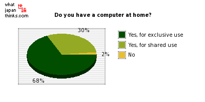 Do you have a computer at home? graph of japanese statistics