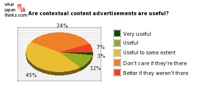 Do you think contextual content advertisements are useful? graph of japanese statistics