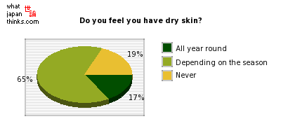 Do you feel you have dry skin? graph of japanese statistics