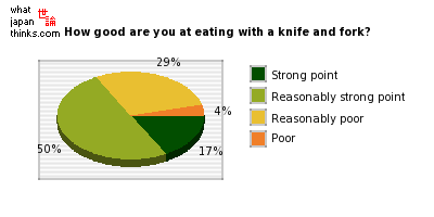 How good are you at eating food using a knife and fork? graph of japanese statistics